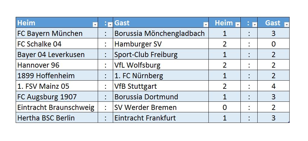 Bundesliga 2013-2014